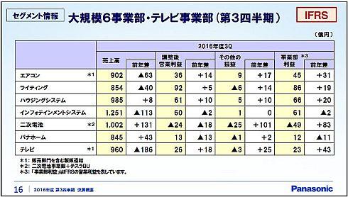 2016年度第3四半期の大規模6事業部とテレビ事業部の業績