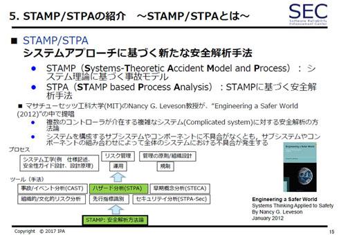 STAMP/STPAはシステムからアプローチする新たな安全解析手法