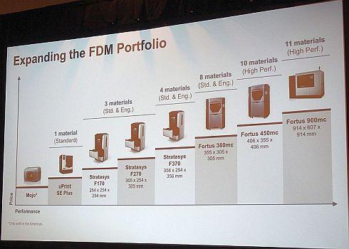 ストラタシスのFDM方式3Dプリンタのラインアップ
