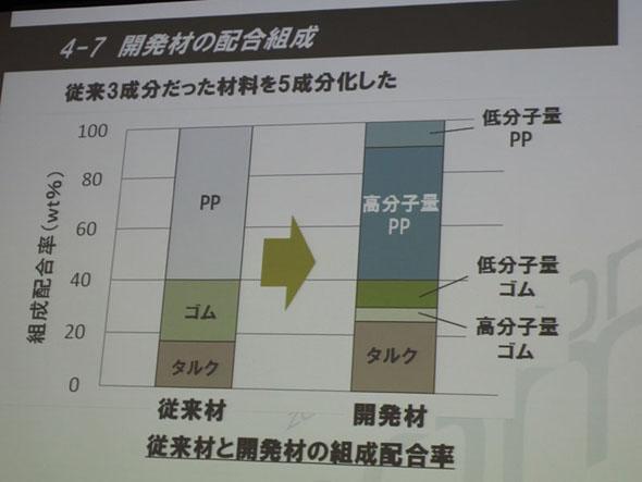 PPとゴムの分子量をそれぞれ2種類用意するだけで、相反する条件を両立させるバンパーを実現させた