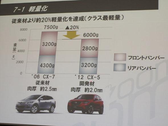 従来の製法と比べて20%の軽量化を達成。この素材と製法は2012年から、順次マツダ車に採用されている