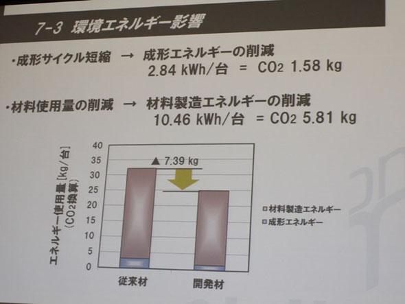 軽量化による材料の使用量削減と同時に、生産のサイクルタイム短縮により成型のためのエネルギーも削減され、環境負荷はこれだけ軽減されている