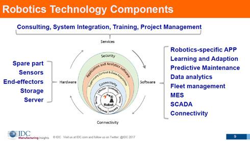 ロボティクス技術の構成要素。さまざまな技術者が不足する見通しだ