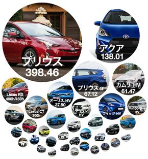 車種を増やし続けてきたトヨタ自動車のハイブリッドモデル