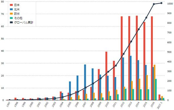 1997年以降にトヨタ自動車が販売したハイブリッド車の台数の推移