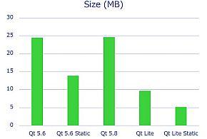 「Qt Lite」によるプログラムサイズ削減の効果