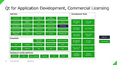 「Qt 5.8」のアプリケーション開発向け商用ライセンスの構成