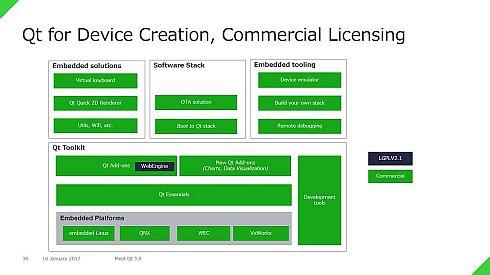 「Qt 5.8」のデバイス開発向け商用ライセンスの構成