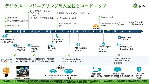 PTCのPLM関連製品のロードマップ