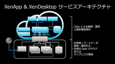 「Citrix Cloud」のサービスアーキテクチャ