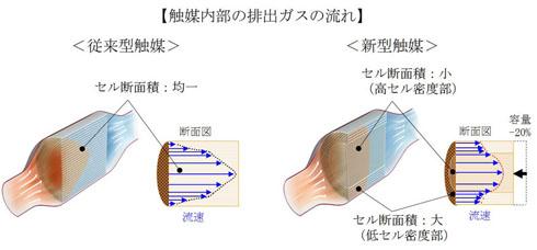 触媒内部の排気ガスの流れ。従来は触媒の中心部の通過量が多かった