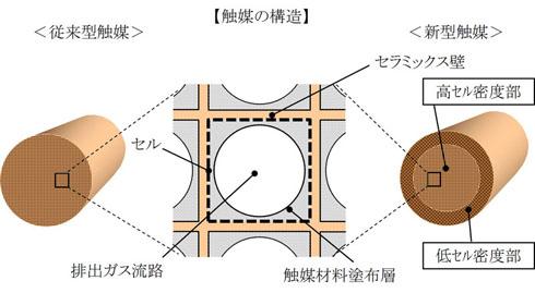 触媒の構造は今回の開発品は従来と同じだが、セルの密度が異なる