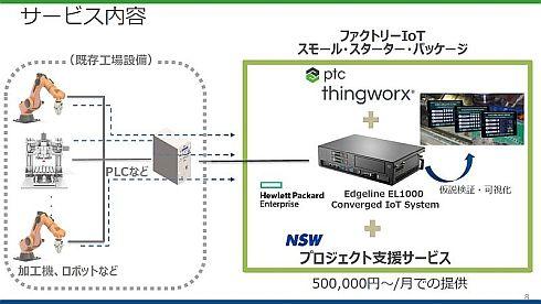「ファクトリーIoTスモール・スターター・パッケージ」のサービスイメージ