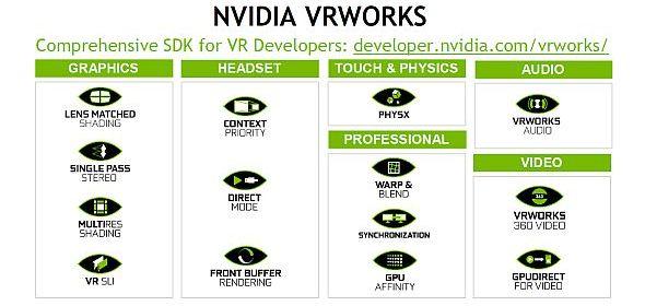 NVIDIAのVR向けSDK「VRWorks」の機能
