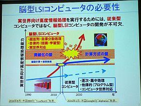 脳型LSIコンピュータの必要性