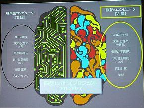 脳型LSIコンピュータは人間の右脳に当たる機能を持つ