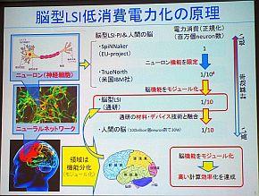 脳型LSIの低消費電力化の原理