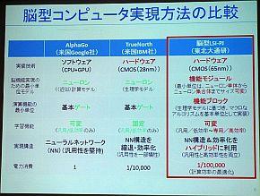 「AlphaGo」「TrueNorth」「BLSIプロジェクト」の比較