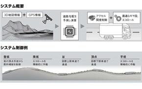 地図情報によって勾配を予測して最適な燃料噴射と変速を制御する「パワートレイン3D予測制御」