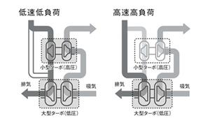 高圧の小型ターボと低圧の大型ターボを組み合わせた2ステージターボチャージャー