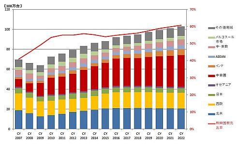 IoTの活用が期待される自動車産業、新興国が再びけん引役に (1/4 ...