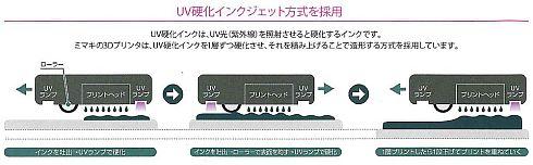 UV硬化インクジェット方式による造形