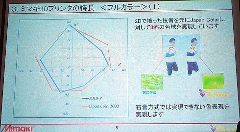 Japan Colorに対する「3DUJ-P」の色域