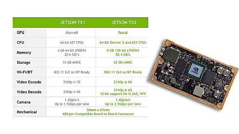 「Jetson TX2」と「Jetson TX1」の性能比較