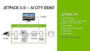 「Jetson TX1」と「JETPACK 3.0」を用いた画像認識のデモ構成