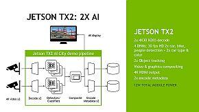 「Jetson TX2」と「JETPACK 3.0」を用いた画像認識のデモ構成