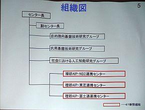 連携センター発足後の理研AIPの組織図