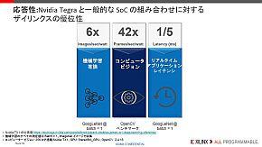 「Zynq UltraScale+ MPSoC」とNVIDIA製品や他社SoCとの性能比較