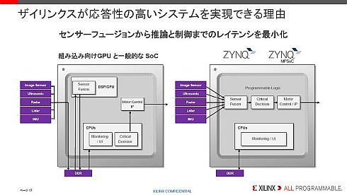 「Zynq」がNVIDIA製品や他社SoCよりも高い応答性を実現できる理由