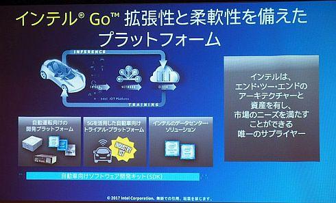 自動運転車向けの「インテルGoプラットフォーム」