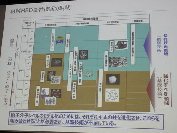 現在有している材料MBD技術と、これから目指す分野。4つの基幹技術それぞれを掘り下げる