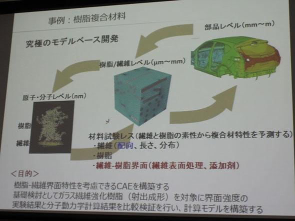 材料MBDにより開発する素材の例。分子レベルから素材を考えて製品へとつなげ、そのフィードバックからさらに優れた素材を生み出す