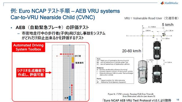 EuroNCAPなど自動車アセスメントの評価試験を想定したシミュレーションで、センサーフュージョンなどアルゴリズムの評価ができる