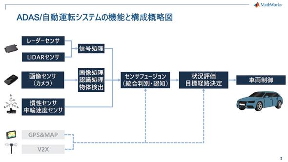 自動運転システムやADASの構成