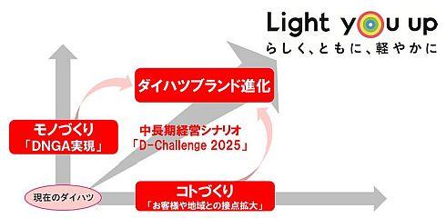 「D-Challenge 2025」のイメージ