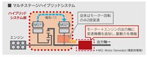 マルチステージハイブリッドの概略図。変速機構の配置も変えた