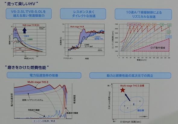 マルチステージハイブリッドとTHS IIの性能の比較
