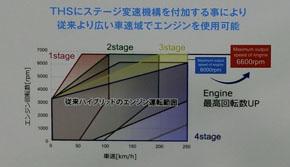 4段ギアによってエンジンを使える範囲が拡大する