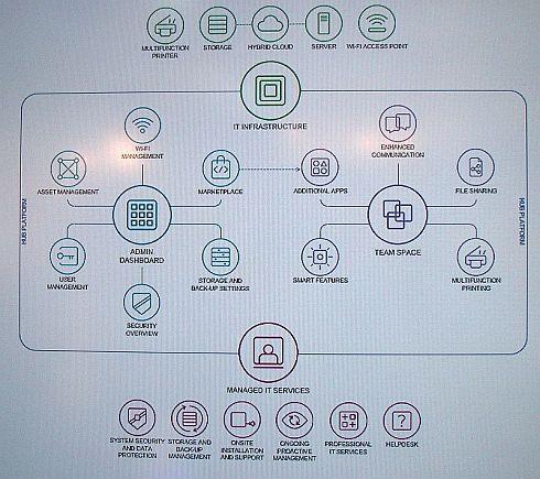 「Workplace Hub」の構成