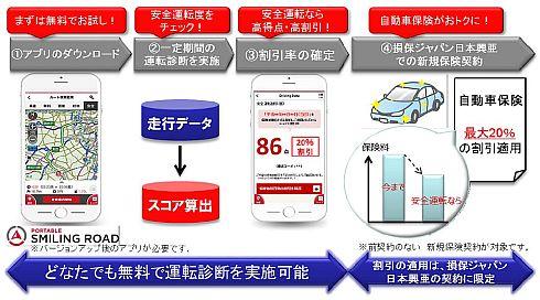 「テレマティクス保険」の保険料割引のイメージ