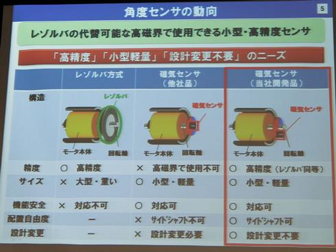レゾルバ方式のセンサーと磁気センサーの比較