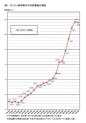 2015年までの平均燃費値の推移
