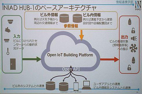 「INIAD Hub1」におけるIoTデバイス、設備機器、環境制御機器の連携イメージ