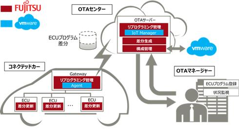 OTAリプログラミングソリューションのイメージ