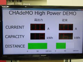 充電量の結果を示した画面。高出力型の充電器は、走行距離にして倍の電力を同じ時間で充電した
