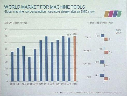 工作機械の世界市場規模